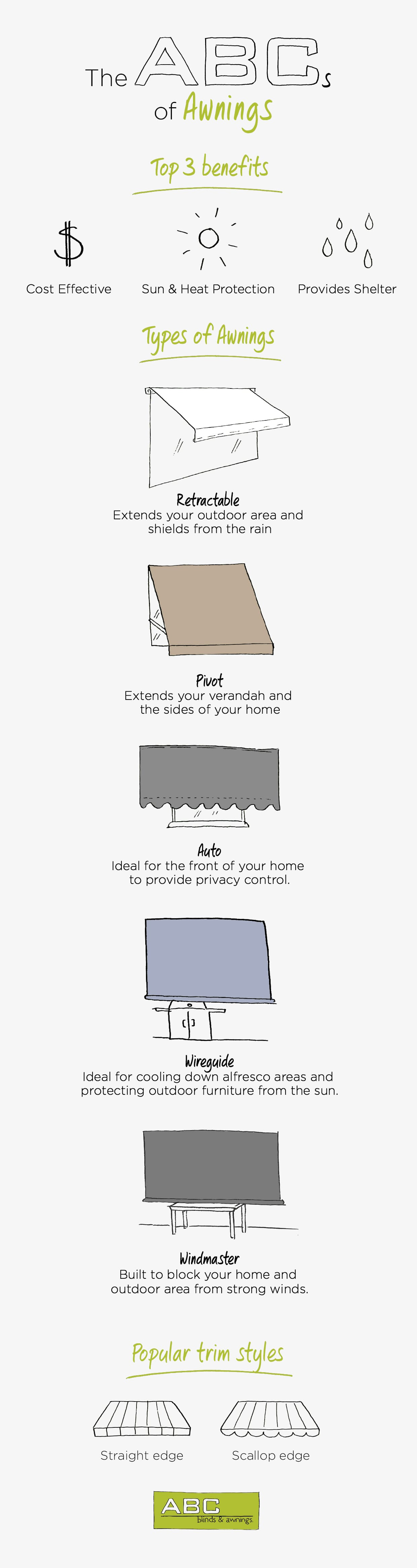 Infographic awnings