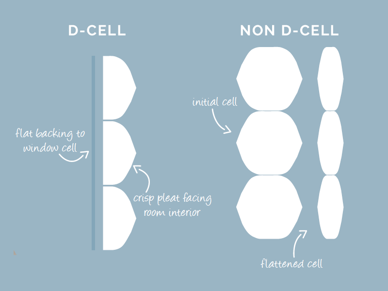 Honeycomb D-Cell Pleat Retention